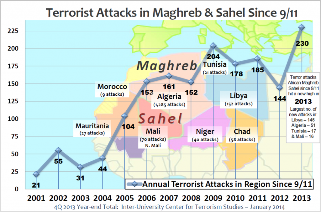 "The IUCTS study reported that terrorist attacks in North Africa and the Sahel ""increased an alarming 60 percent"" in 2013. IUCTS"