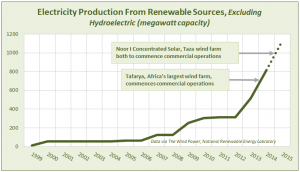 electricity production from renewable energy chart