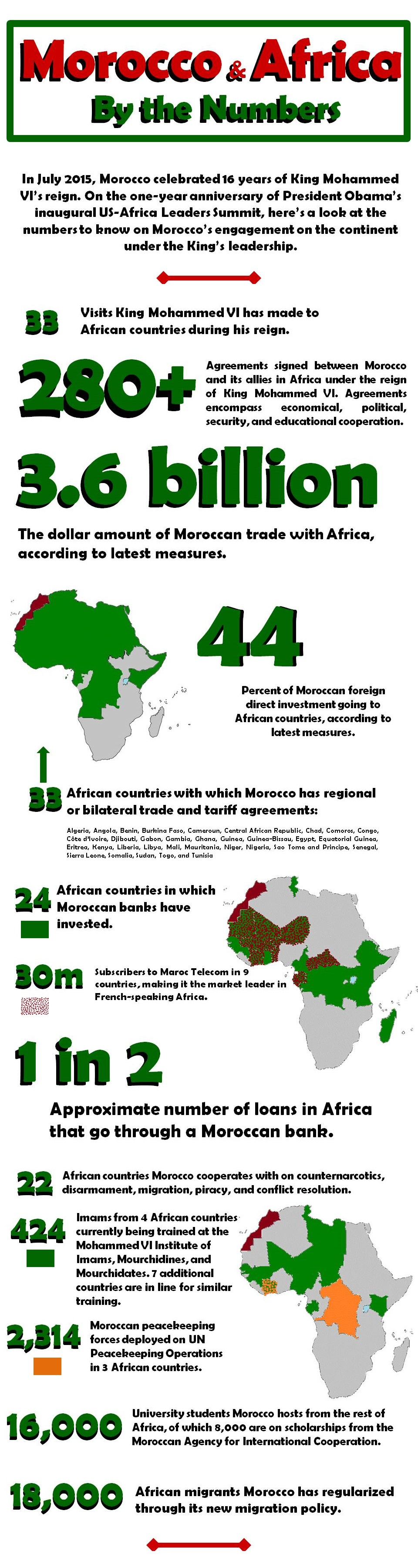 Morocco in Africa Infographic